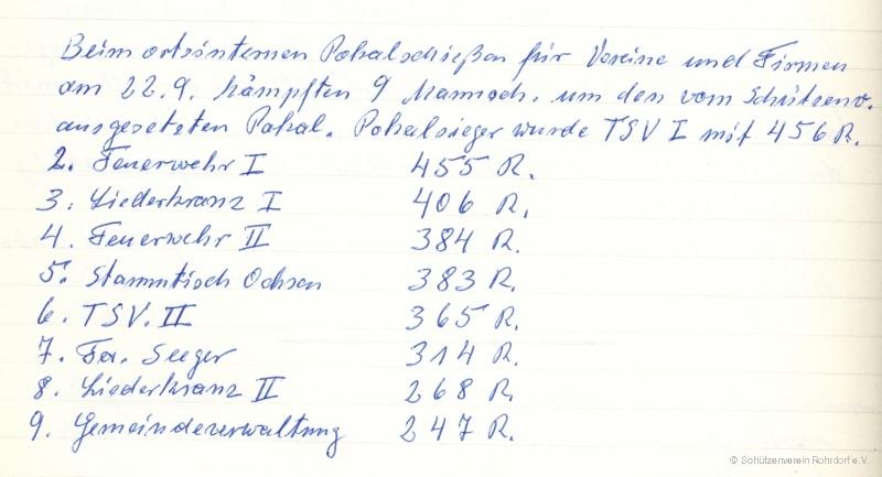 1974_pokalschiessen_-_ergebnisse