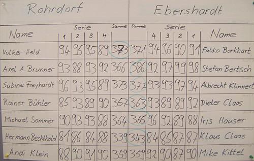 Freundschaftskampf in Ebershardt 30.09.2007
